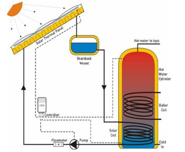 Air and ground source heating